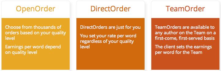Textbroker Orders